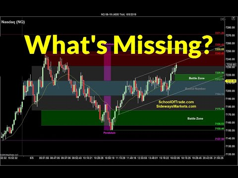 what's-missing-on-this-chart?-|-crude-oil,-emini,-nasdaq,-gold,-euro