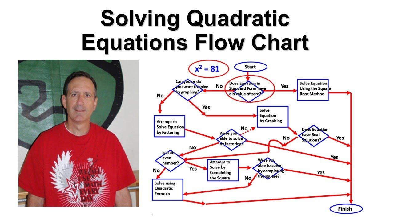 Solving Quadratic Equations Flow Chart - YouTube