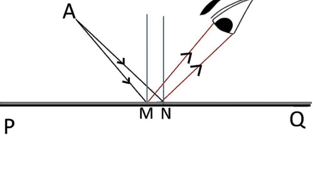 reflection ray diagram ks3 tow hitch wiring south africa physics how image of an object is formed in mirror part 4 english