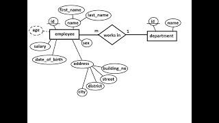 Relational Database #2 - ERD - One-To-Many Relationship (Arabic)