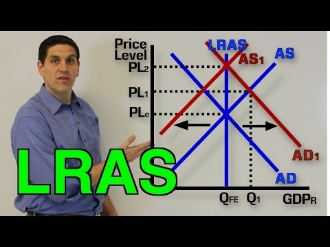 Long-Run Aggregate Supply, Recession, And Inflation- Macro Topic 3.4 And 3.5