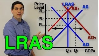 Macro 3.3- Long Run Aggregate Supply, Recession, and Inflation (LRAS)
