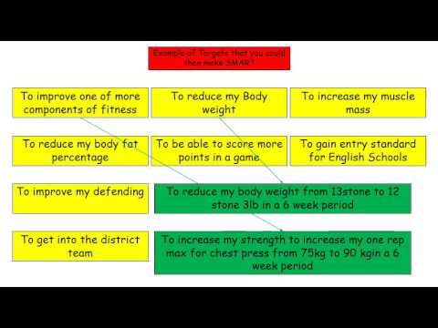 How to plan a 6 week training programme Tutorial (Btec Sport Level 3)