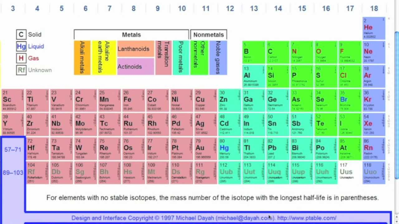 How to read the periodic table youtube urtaz Image collections