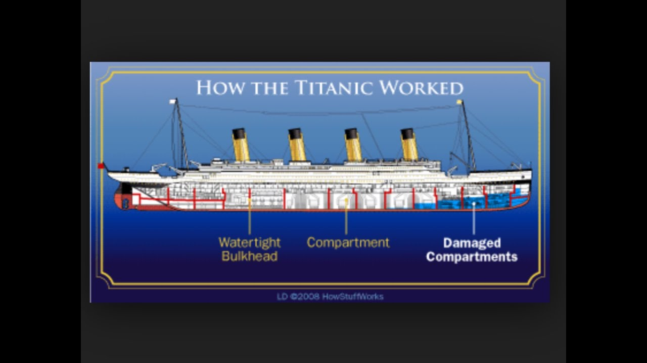 What Happened The Night The Titanic Sunk Youtube