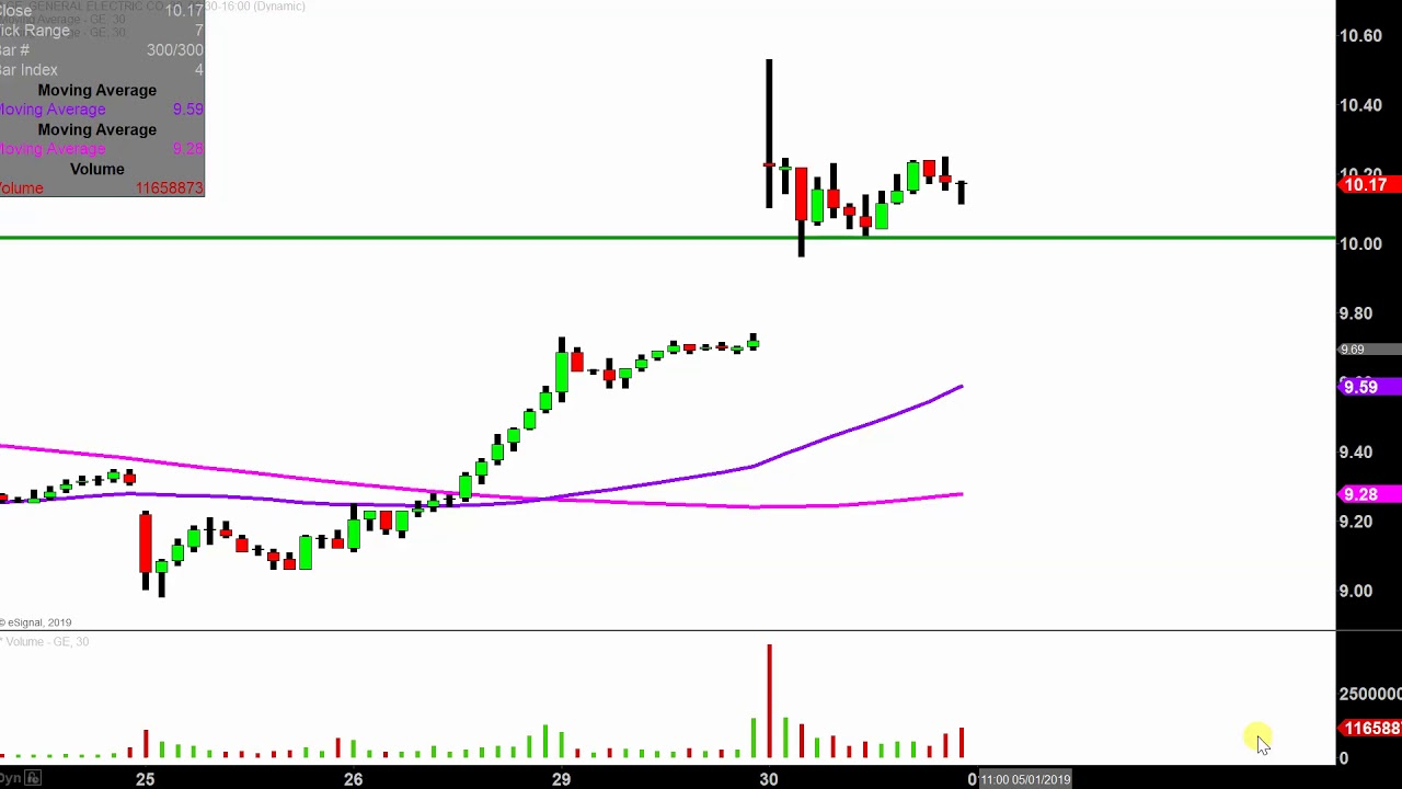 General Electric Company Ge Stock Chart Technical Analysis For 04 30 2019
