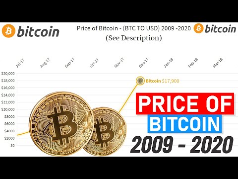 Price Of Bitcoin 2009-2020