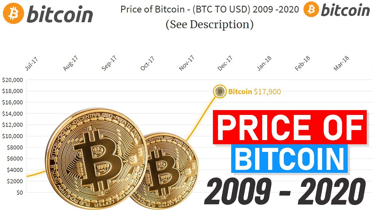 ulaganje u bitcoin 2009 koji je najbolji broker za dnevno trgovanje kriptovalutama