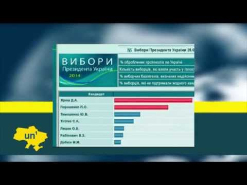 Russian TV Broadcasts Fake Election Results: Kremlin channel claims nationalist Yarosh won vote