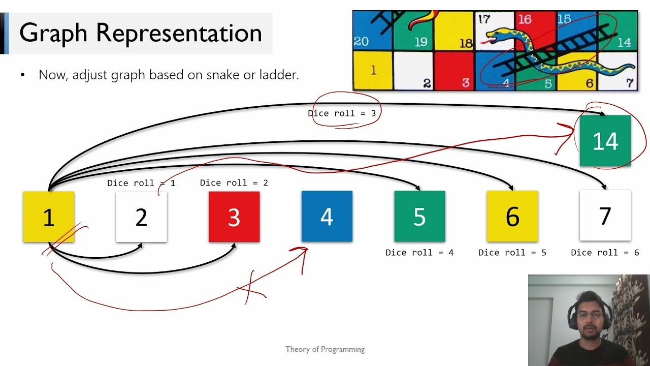 Snakes and Ladders Game Code