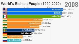 Richest People in the World (1990 -2020)