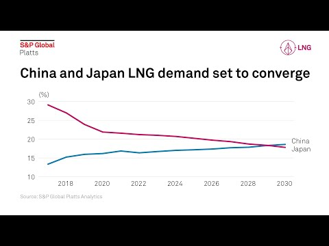 Chinese gas boom restructuring and rebalancing the global LNG market