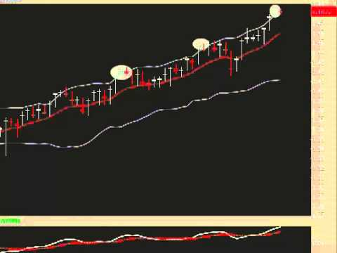 Selling Options: Bollinger Bands as Profit Taking Tool
