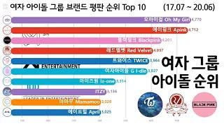 여자 아이돌 그룹 순위 Top 10, 2017.07 ~ 2020.06 (Kpop Girl Group Rank…