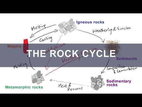Rock Cycle - Formation of Igneous, Metamorphic, Sedimentary Rocks | Geology