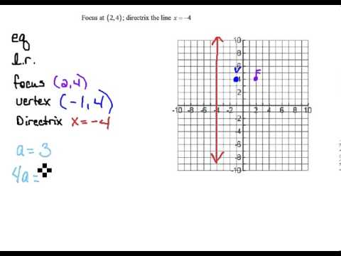 Find Equation of Parabola given Focus and Directrix 7.2 - YouTube