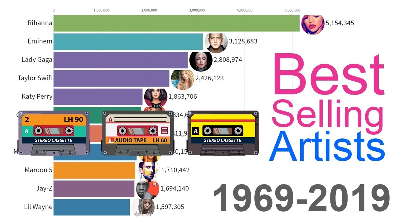 Best Selling Music Artists 1969 2019 Youtube