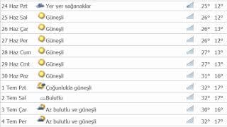 Ankara 90 Günlük Hava Durumu - Haziran Temmuz Ağustos 2019