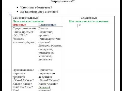 Части речи Русская грамматика
