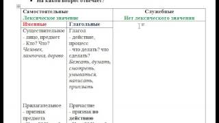Русский язык. ЕГЭ. ОГЭ.