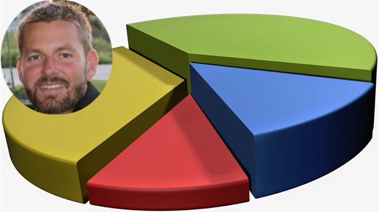 Ibm cúram birt report – pie chart report development example.