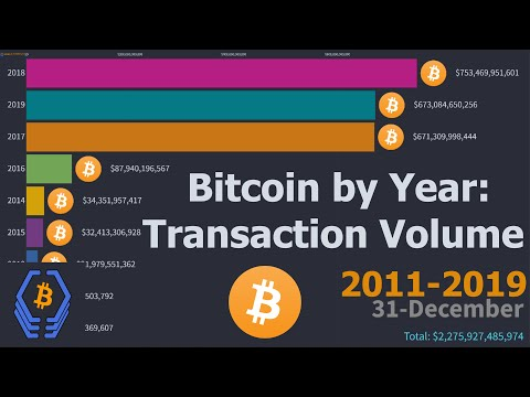 Bitcoin By Year: Transaction Volume (USD)   2011 - 2019