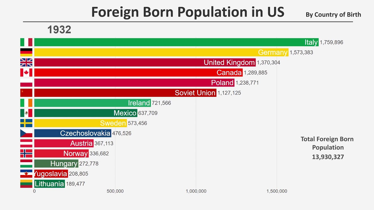 Foreign Born Population in the U.S. (1850-2019)