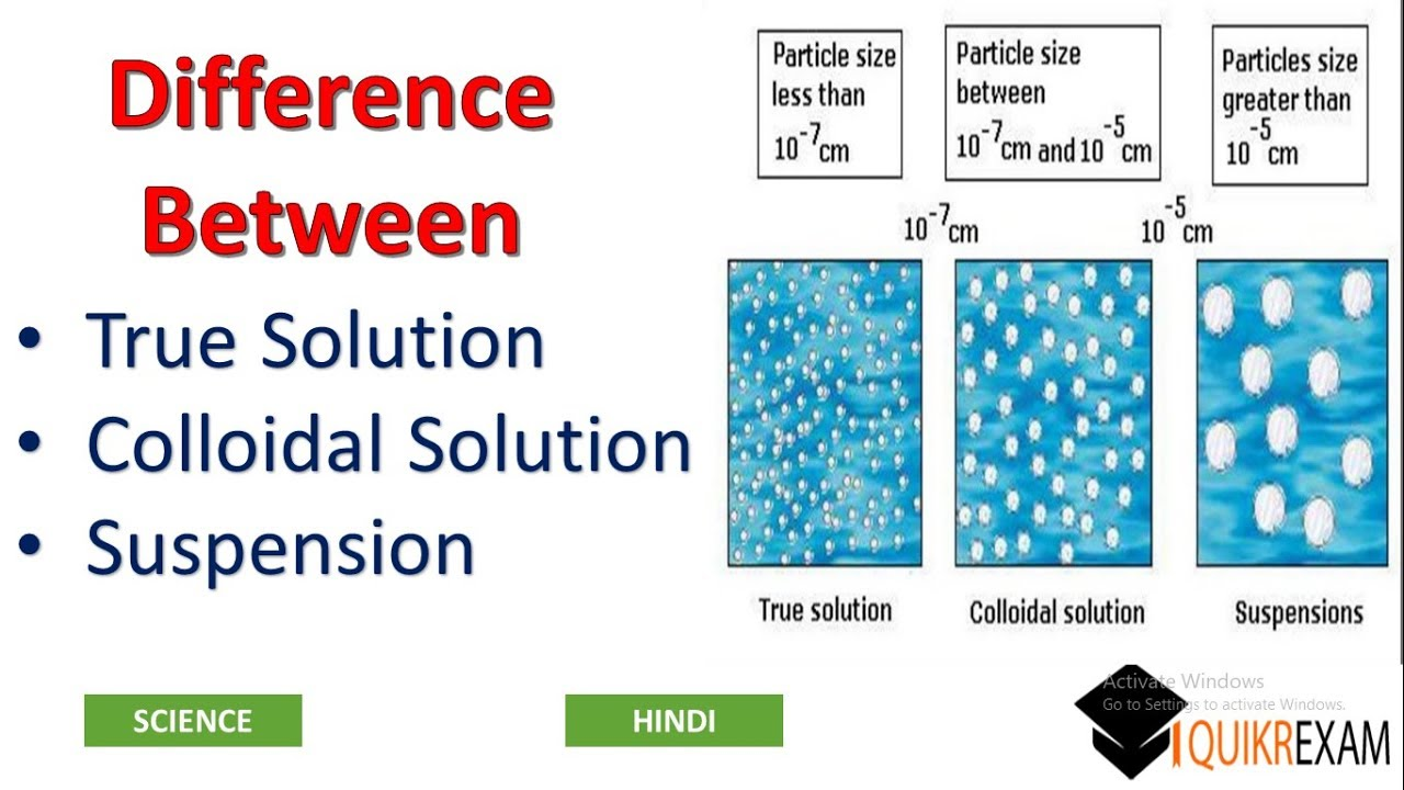 Difference Between True Solution  Colloidal Solution And