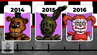 Five Nights at Freddy's Through The Years | The Leaderboard
