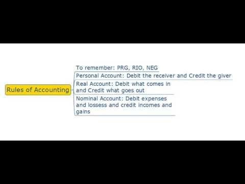 Accouting terms - Golden rules of accounting