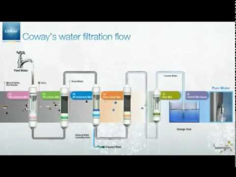 Coway Malaysia Water Filter