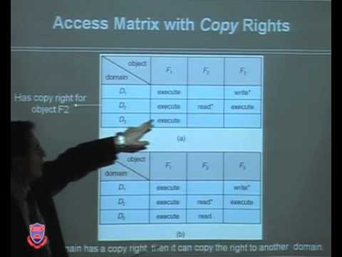 CS-342 Operating Systems Lecture 48