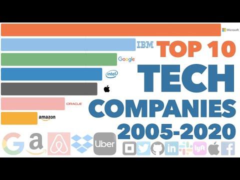 Most Valuable Tech Companies 2005 - 2020