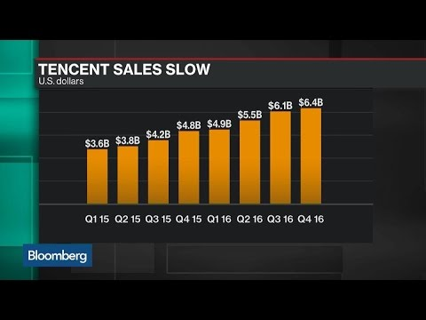 Tencent Boosts Spending on Payments and Content