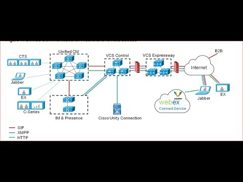 Configuring Collaboration Edge: Mobile and Remote Access on  Expressway- a video demonstration