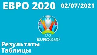 Футбол Евро 2020 Итоги дня 02 07 2021 Чемпионат Европы по футболу 2020 результаты расписание