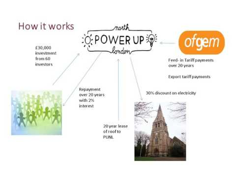 Community Energy -  Funding Solar Power at St Annes Church Using Community Shares
