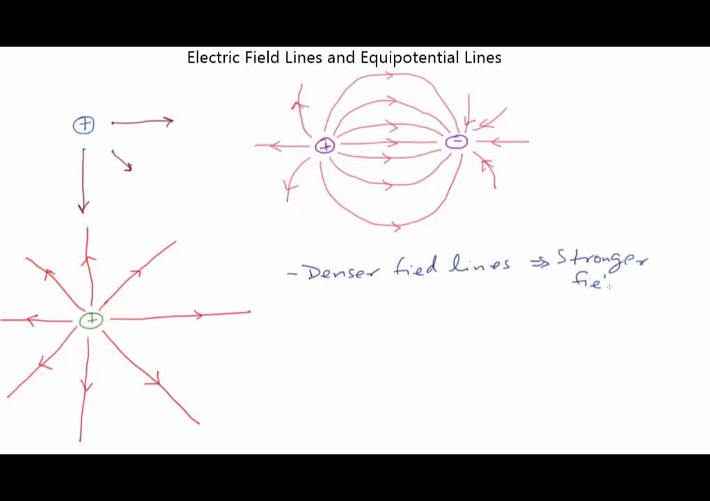 slice213 electric field lines equipotential lines youtube