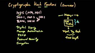 Cryptographic Hash Functions (Part 1): Overview