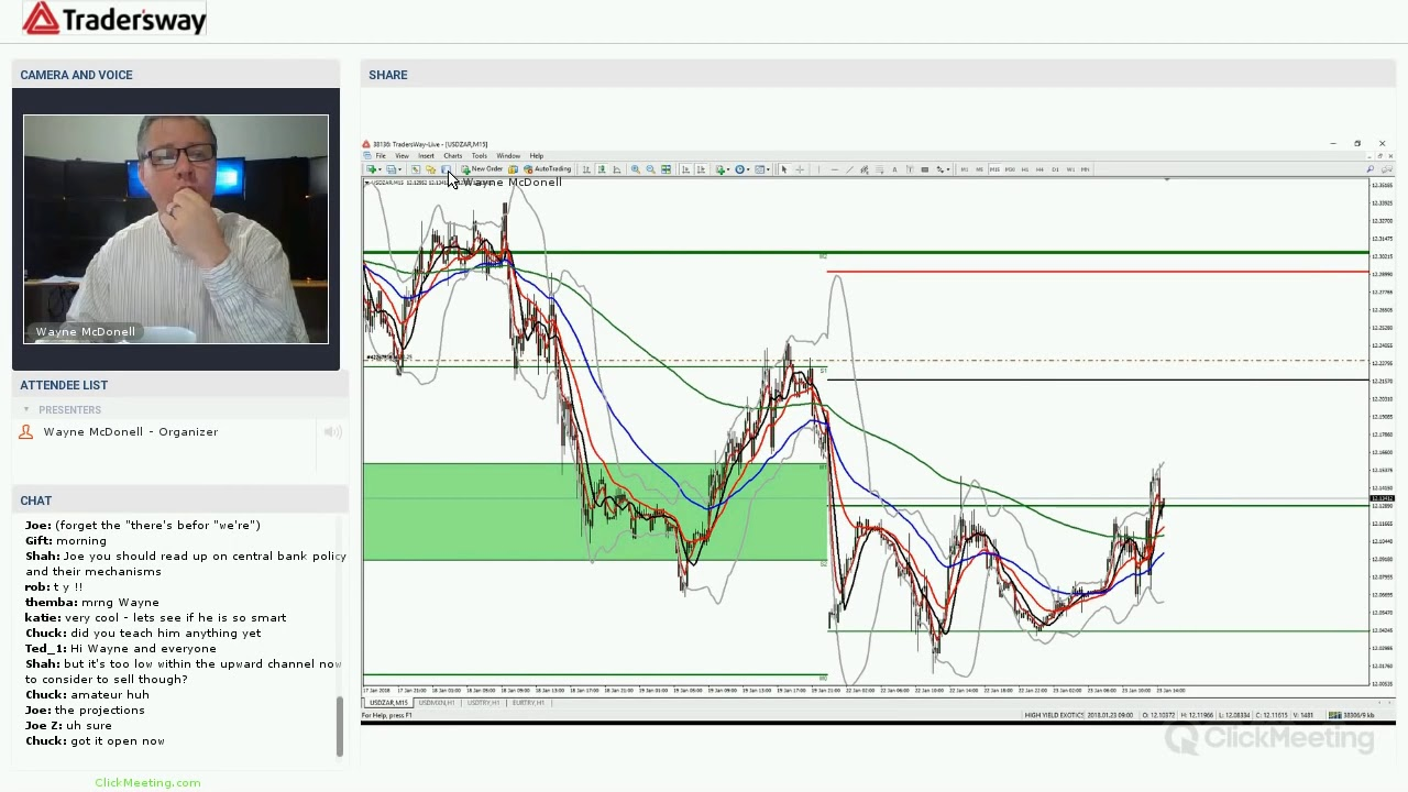 Forex session trading strategy