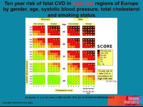 facteurs de risque cardio vasculaire partie 1