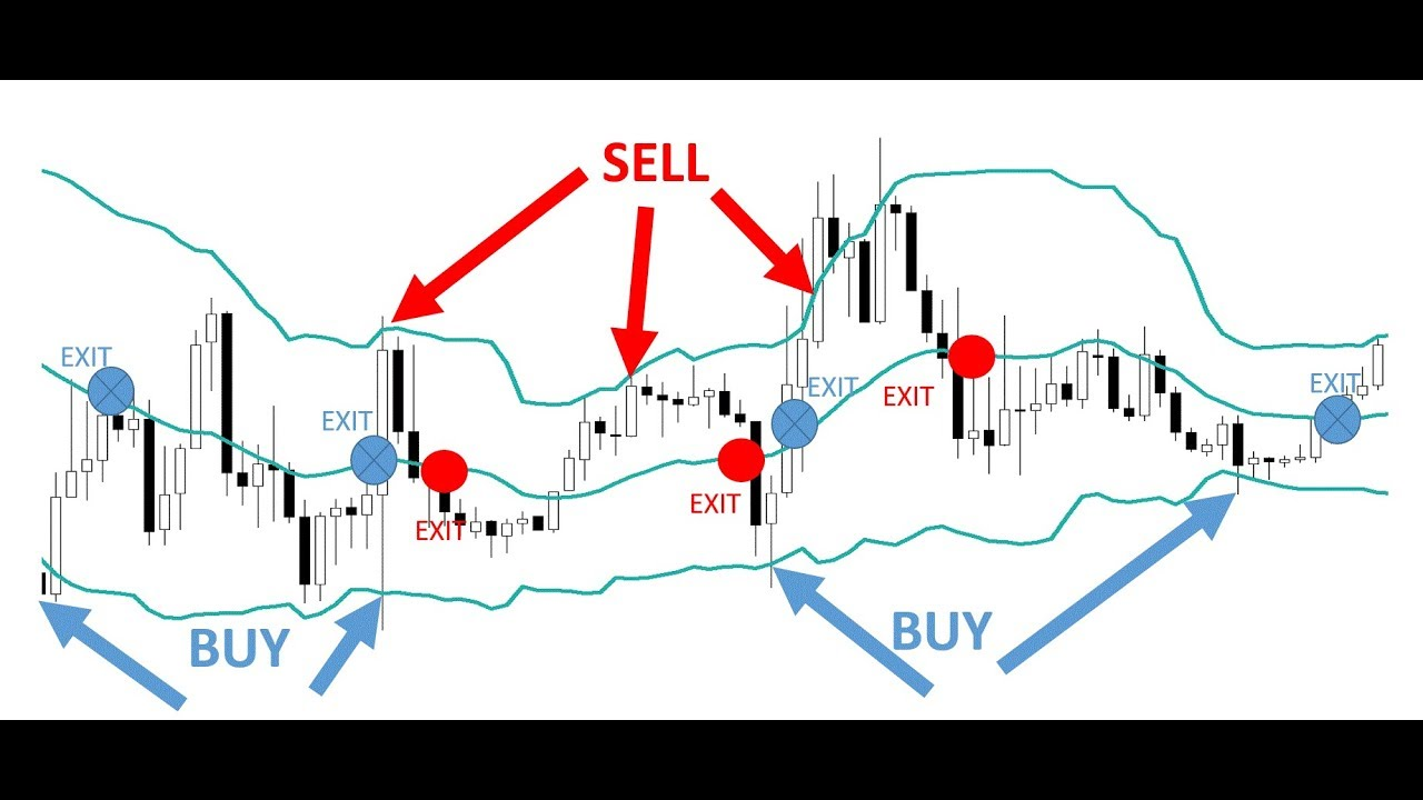 Learn Four Powerful Bollinger Band Trading Strategies