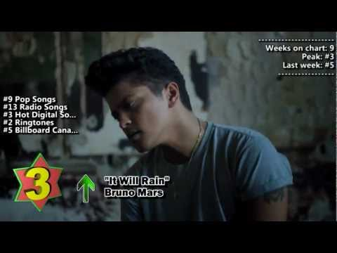 Top 10 Songs  Week Of December 10, 2011