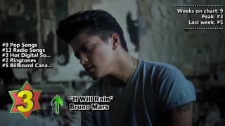 Top 10 Songs - Week Of December 10, 2011
