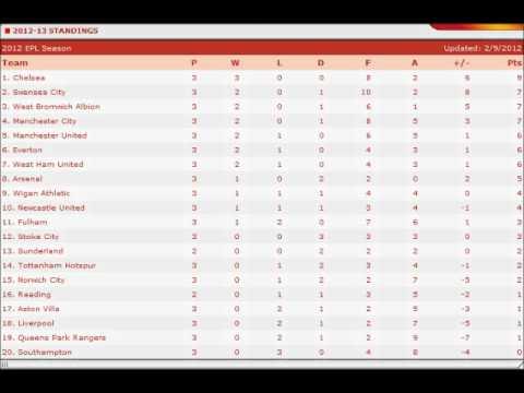 EPL Table Week 3 - Season 2012/2013