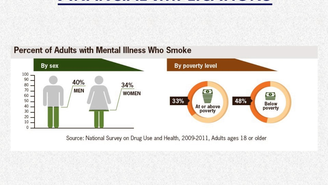 individuals with mental disorders Individuals living with serious mental illness face an increased risk of having chronic medical conditions 17 adults in the us living with serious mental illness die on average 25 years earlier than others, largely due to treatable medical conditions 18.