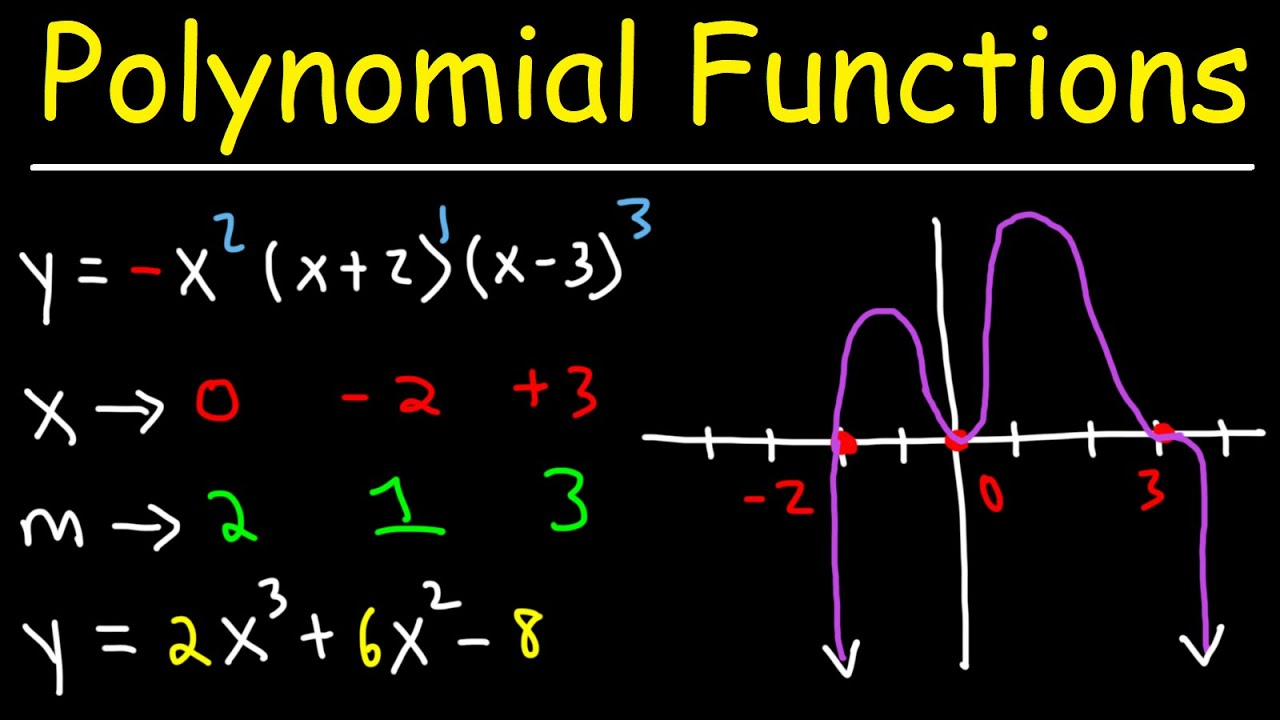 Download How To Graph Polynomial Functions Using End Behavior, Multiplicity & Zeros