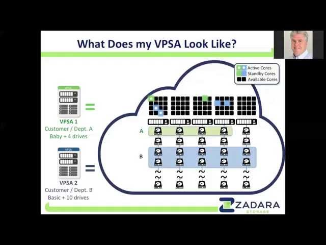 What is a Virtual Private Storage Array™