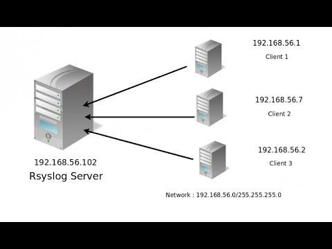 setup rsyslog server as Centralised logging server in RHEL 6/ CentOS 6
