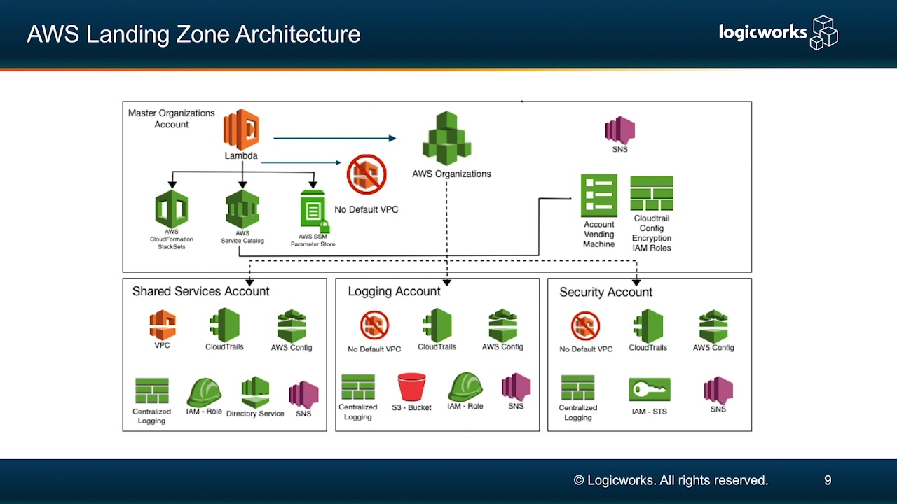 Multi-Account Architectures on AWS